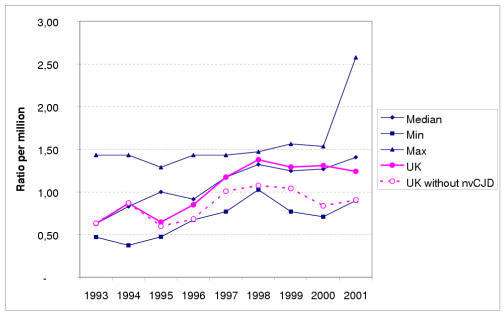 Annual mortality ratio (9 countries). Annual mortality ratios per million (sporadic CJD + nvCJD) for the UK and eight other countries included in the EUROCJD project (see text). Two curves correspond to the UK data, the nvCJD cases being excluded from one of them (broken line). The three other curves summarize the data from the nine countries together: for each year, three values out of the nine observed, are plotted corresponding to the curves Max, for the maximum number, Min for the minimum value and Median (fifth value or, for 1993, the average of fourth and fifth). The last year indicated is 2001 (statistics as at 31 December 2002, 6 March 2003 for France and 3 March 2003 for the UK)