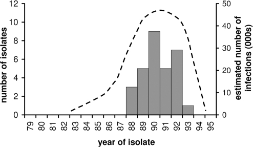 The distribution of reported cVDPV cases in Egypt (grey bars) is shown on the left hand axis. The estimated number of infections (dotted line) between 1983 (when the initiating infection is estimated to have occurred) and the end of the outbreak is plotted against the right hand axis, and represents a best estimate of the distribution of infections.The approximation for the number of infections is represented by the area under the curve, and assumes a constant case to infection ratio of 1∶1000, and average case ascertainment of ∼10%.