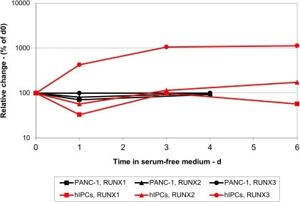 Kinetics of changes in expression of RUNX genes.hIPCs and PANC-1 cells were either cultured in serum-containing medium (t = 0) or for the indicated times in serum-free medium. RNA was extracted and qRT-PCR performed as described in Materials and Methods. Results are presented as % change in mRNA levels of the three RUNX genes as a function of time in serum-free medium.
