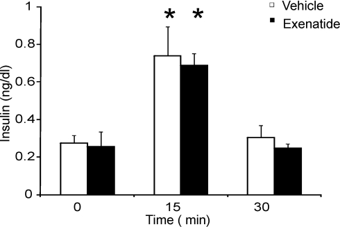 Insulin levels were obtained on age matched female TG9 mice at 10 weeks following a 5 hour fast at 0, 15 and 30 minutes after an intraperitoneal glucose dose (1 g/kg).Data shown as the mean ± SEM (n = 4 per group). *, p<0.05 compared to 0 minute insulin level.