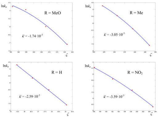 Logarithmic plots of rate coefficients for the thermolyses of N-benzyl-N-nitrosopivalamides 4-R-C6H4-CH2-N(N = O)-C( = O)-C(CH3)3 in DMSO. The experimental points are taken from ref. [24].