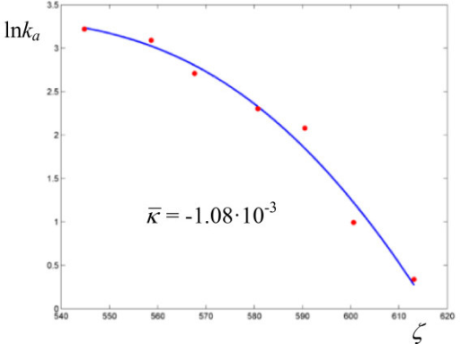 Logarithmic plot of rate coefficients for the oxidation of xanthine by xanthine oxidase. The experimental points are taken from ref. [28].