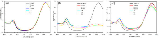 Time resolved absorption spectra of as-made gold NR mixtures. In the presence of NaCl with a certain concentration of (a) 0.43 M (b) 0.86 M and (c) 2.58 M, respectively. In each panel, the spectrum of NR mixtures without the presence of NaCl was also added for ease of comparison