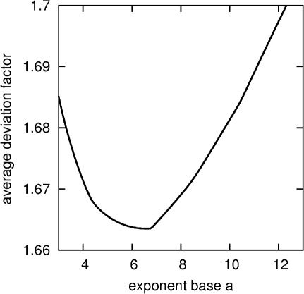 Optimization of the exponent base a.The average deviation factor <D> = 1/46 * ∑i = 1,46 exp(abs(log(pci/GemPAI(PAIi;a)))) as a function of the exponent base a (for every a, pc is scaled to minimize <D>). The result is based on 46 proteins, identified and measured by [1].