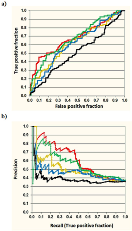 Receiver Operating Characteristic (ROC) (a) and Precision-Recall (b) curves evaluating the set of 278 EHR ADE candidates with OR05 and different MFBMs.It is worth noting that although OR05 algorithm is very useful to originate the first set of 278 candidate drugs related to pancreatitis (99 out of 278 drugs were already included in the pancreatitis reference standard set), the precision of the method is constant within this set. However, an improvement of the precision in top positions can be achieved using MFBM (in the graphic: black-OR05, red-MACCS, green-GpiDAPH3, yellow-TGT, blue-TGD).