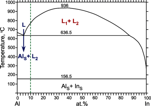 Equilibrium phase diagram for the Al-In alloy system40 that undergoes the monotectic reaction L → AlS + L2 (denoted in blue) at the temperature 636.5 °C. Two immiscible liquids, L1 + L2 (denoted in red), co-exist over a range of temperatures and compositions.The nominal alloy composition, Al-10 at.% In, studied here is highlighted by the green dashed line.