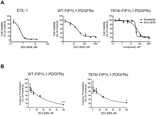 DCC-2036 inhibits the growth of FIP1L1-PDGFRα-positive cells.A, DCC-2036 inhibits the cell viability of FIP1L1-PDGFRα-positive cells. EOL-1, BaF3-WT, and BaF3-T674I cells were exposed to increased concentrations of DCC-2036 or sorafenib (a positive control) for 72 hours followed by the MTS assay. Data are from experiments in triplicate and expressed as mean ± standard deviation (SD). B, Clonogenicity of BaF3 cells harboring WT or T674I FIP1L1-PDGFRα in methylcellulose was inhibited by DCC-2036 in a concentration-dependent manner. One-way ANOVA with post hoc intergroup comparison with control by Tukey test. *P<0.05, ***P<0.0001. Data were mean ± standard error of the mean (SEM), and the experiments were performed in triplicate.