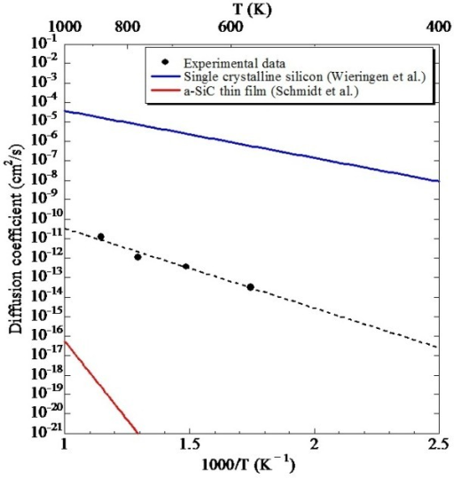 Arrhenius plot of diffusion coefficient of hydrogen in Si-QDSLs. The calculated diffusion coefficients of single-crystal silicon by van Wieringen et al. [22] and the estimated diffusion coefficients of an a-SiC thin film with hydrogen concentration of 0.4 ± 0.1 at.% by Schmidt et al. [23] are also described.