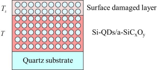Schematic of the structure of Si-QDSLs after HPT for the parameter fitting of spectroscopic ellipsometry.