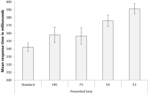 Mean response time data for standard trials and the four types of pattern deviants in Experiment 1.The deviants were F#5 (i.e., a small deviation from the replaced tone and an unexpected sequence-change direction), F5 (i.e., a perceptual change from the previous sound stimulus is held constant, but a small deviation from the replaced tone and an unexpected change direction), E4 (i.e., an intermediate deviation from the replaced tone, but a change in the expected direction) and E3 (i.e., a large deviation from the replaced tone, but a change in the expected direction). Error bars represent standard error of means.