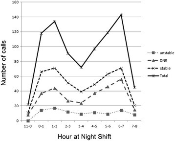 Time distribution of night shift calls.