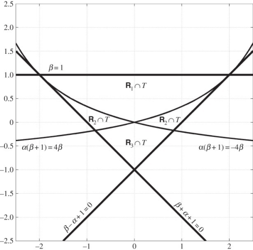 Optimal region of invertibility in lemma 4.1. The horizontal axis is α and the vertical axis is β.