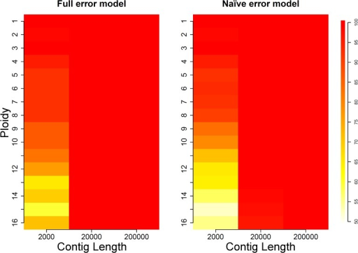 Length simulation results.Color in each cell indicates the percentage of correct ploidy calls, out of 100 simulations of contigs sequenced at 50X coverage for each ploidy level.
