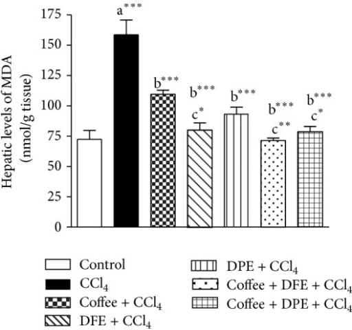 Effect of coffee, date flesh extract (DFE), date pits extract (DPE), and the combination groups on hepatic levels of MDA, a marker of lipid peroxidation in CCl4-intoxicated rats. Values are expressed as mean ± SEM. a: significantly different from normal control group, b: significantly different from CCl4-treated group; c: significantly different from coffee-treated group, ∗∗∗P < 0.001, ∗∗P < 0.01, ∗P < 0.05.