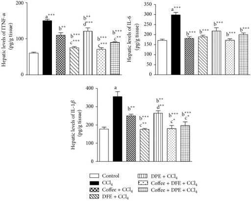 Effect of date flesh extract (DFE), date pits extract (DPE), coffee, and the combination groups on hepatic levels of proinflammatory mediators. (a) Tumor necrosis factor α (TNF-α), (b) interleukin-6 (IL-6), and (c) interleukin-1β (IL-1β) in CCl4-intoxicated rats. Values are expressed as mean ± SEM. a: significantly different from normal control group; b: significantly different from CCl4-treated group; c: significantly different from coffee-treated group; d: significantly different from DFE-treated group. ∗∗∗P < 0.001, ∗∗P < 0.01, ∗P < 0.05.
