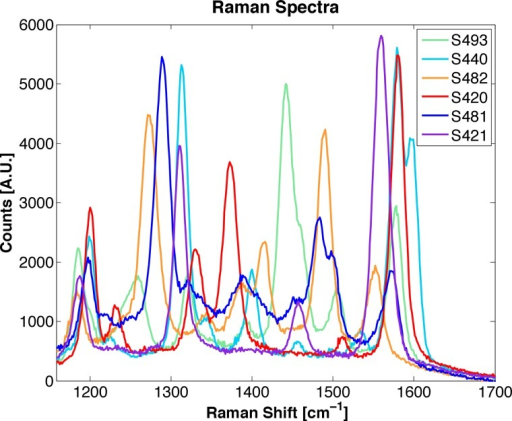 Raman Spectrum of various SERS nanoparticles.The spectrum shown here are for 6 different SERS nanoparticles types, or flavors: S493, S440, S482, S420, S481, and S421. The only difference in the construction of each flavor is the Raman active layer, which results in unique spectra. The units for the x-axis is given in Raman Shift, which can be calculated as follows: Raman Shift = 1/λex -1/λR, where λex is the excitation wavelength and λR is the Raman spectrum wavelength. The pump wavelength used in the system described in this manuscript is occurring at 785 nm. Therefore, a Raman Shift of zero corresponds to the pump wavelength.