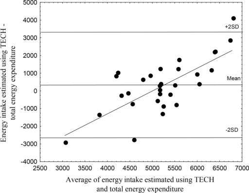 A Bland Altman Plot Comparing Energy Intake Estimated U Open I