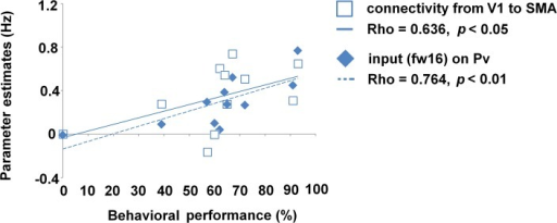 Correlation between DCM parameter and performance of ultra-fast speech comprehension.Connection strength of V1-pre-SMA (unfilled squares) and driving input on Pv (filled diamonds) plotted against individual behavioral performance of ultra-fast speech comprehension of the blind subgroup. Regression lines, correlation coefficients (Spearman Rho), and significance level were given.