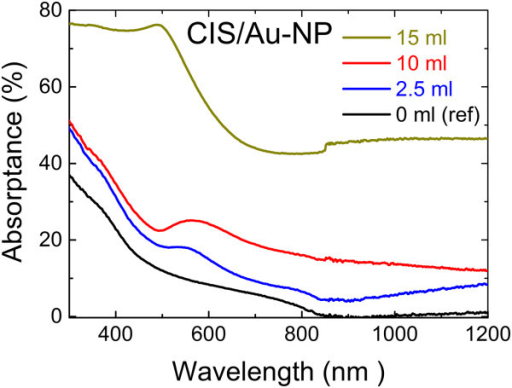 Optical absorptance spectra of CIS film on glass (ref) and of CIS/Au-NP nanocomposite films on glass. Au nanoparticles were formed by spraying 2 mM HAuCl4 aqueous solution with a volume of 2.5, 10, and 15 ml at 340°C onto the CIS film grown at 310°C.