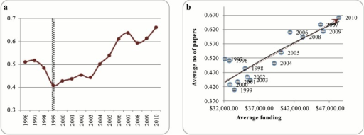 a) Average number of papers per researcher, 1996 to 2010, b) Average number of papers versus average funding, 1996 to 2010.
