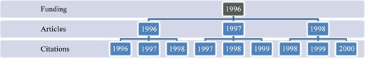 Example of the procedure for counting the citations received by the articles.