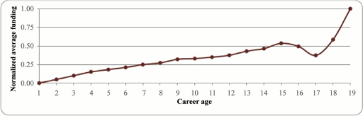 Normalized average funding per distinct researcher versus career age.