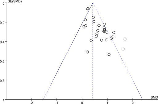 Funnel plot.Funnel plot for evaluation of publication bias in the included studies on the association between serum IL-6 concentrations and COPD. COPD, chronic obstructive pulmonary disease; SMD, standard mean difference.