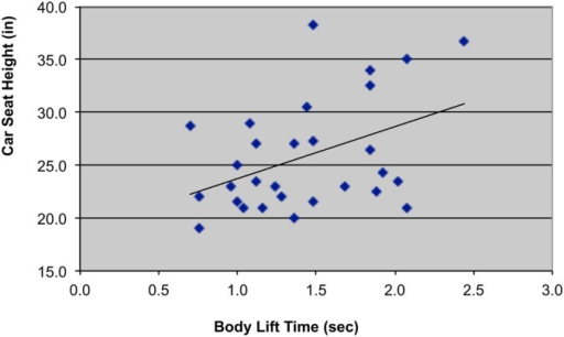 Scatterplot with trend-line illustrating relationship between car seat height (in = inches) and body lift time (sec = seconds).