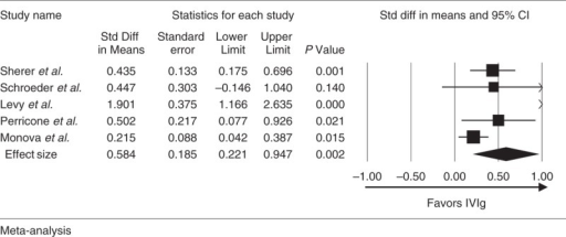 Meta-analysis of the effect of IVIg on disease activity scores. CI = confidence interval, IVIg = intravenous immunoglobulin.
