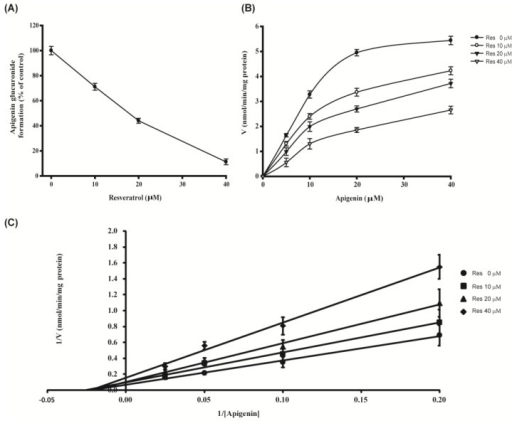 Inhibition of resveratrol towards UGT1A9-catalyzed apigenin glucuronidation (A) and kinetic profiles for formation of apigenin glucuronide in the presence of resveratrol by recombinant UGT1A9 (B and C). Recombinant UGT1A9 (5 μg of protein) was incubated with 5 to 40 μM apigenin and 2 mM UDPGA at 37 °C for 30 to 360 min in the presence (10, 20, and 40 μM) or absence of resveratrol. Data were represented as means ± SEM and were representative of triplicate experiments.