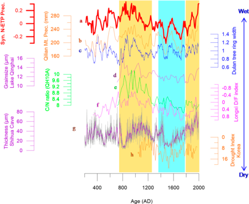 Comparison of hydroclimatic changes in N-ETP and EASM areas.(a) (red) is composited precipitation in N-ETP areas (see Supplementary 1 for details). (b) (orange) is precipitation reconstructed from tree ring width at Qilian Mt.8 (c) (blue) is the Dulan tree ring width data9. (d) (purple) and (e) (green) denote the grain size and organic matter C/N ratio values in Lake Qinghai sediments7. (f) (magenta) is the drought/flood index at Longxi inferred from historical literature11. (g) (purple) is the lamina thickness of a stalagmite in Shihua Cave22. (i) (orange) is the drought index at Seoul, South Korea27. See the comparison sites in Fig. 1 and Table S3. The yellow shaded columns indicate the Medieval Period and the last ~200 years, and the blue shaded column indicates the LIA.