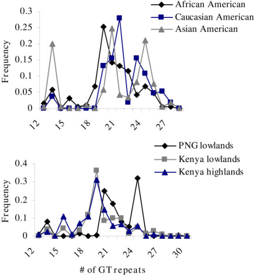 Frequency of GT repeat polymorphism (GTn) among residents of malaria endemic and malaria non-endemic areas.