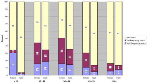 Comparison of tanning bed use by age & gender.
