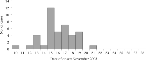 Cases of acute diarrhoea by date of onset, Parbatia, Orissa, India, November 2003