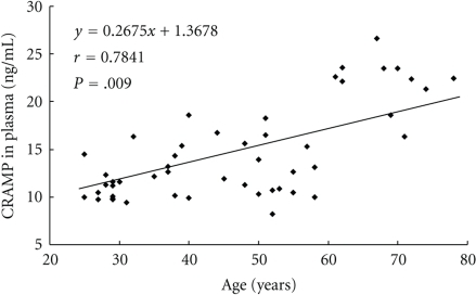 Evaluation of CRAMP in healthy people. In blood plasma, the expression levels of CRAMP increases during human aging.