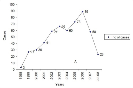 Annual number of patients (from 1998 - 2008) with ASD Device closure