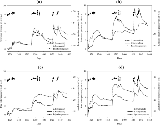 The temporal impact of leachate injection on the pore pressures of surrounding waste in the radial direction and at various depths. (a) Piezometers at a depth of 5.8 m from the surface of the landfill; (b) Piezometers at a depth of 8.8 m from the surface of the landfill; (c) Piezometers at a depth of 11.9 m from the surface of the landfill; (d) Piezometers at a depth of 14.9 m from the surface of the landfill; (e) Piezometers at a depth of 18 m from the surface of the landfill.