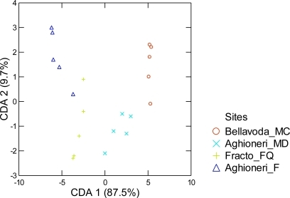 Diagram of canonical discriminant analysis of the beech trees grouped according to the site and described in individual phenolic concentrations. Two discriminant axes account for a significant percentage (97.3%) of variation in the original data [17].