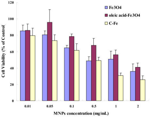 The viability of BEL-7402 Cells incubated with MNPs. Cells viability was determined by WST-1 assay after BEL-7402 cells were treated with MNPs (0.01, 0.05, 0.1, 0.5, 1, and 2 mg/mL) for 24 h. The percentage of viable cells was calculated as a ratio of absorbance at 490 nm of treated to control cells.