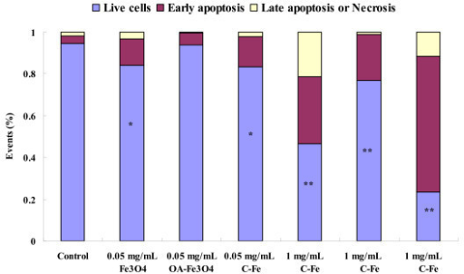 MNPs induced apoptosis of BEL-7402 cells by Annexin V/PI assay. Annexin V-FITC/PI assay shows cell apoptosis by flow cytometry. Exposure of BEL-7402 cells to MNPs (0.05 and 1 mg/mL) for 24 h increased cell apoptosis. *P < 0.05 vs. control; **P < 0.01 vs. control.