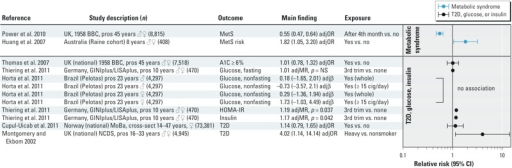 Human studies on exposure to smoking during pregnancy and findings related to T2D or metabolic syndrome. The primary grouping is whether the outcome was related to T2D, glucose, or insulin or metabolic syndrome. Studies are then sorted by specific outcome measure (e.g., HOMA-IR) and presented alphabetically within a given outcome measure. Abbreviations: A1C, glycosylated haemoglobin A1c; adjMR, adjusted mean ratio; BBC, British Birth Cohort; cig, cigarettes; cross-sect, cross-sectional; GINIplus, German Infant Nutritional Intervention study; HOMA-IR, Homeostatic model assessment for insulin resistance; LISAplus, Lifestyle-Related Factors on the Immune System and the Development of Allergies in Childhood study; MoBa, Norwegian Mother and Child Cohort Study; NCDS, National Child Development Study; NS, not significant; pros, prospective; trim, trimester.
