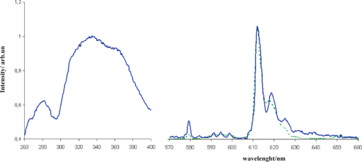 Excitation (left) and emission spectra (right) of complex 1 in solid state (solid line) and in DMSO solution (dotted line) at 298 K.