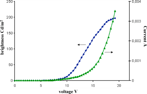 Current density–voltage–luminance characteristics of OLED devices 1.