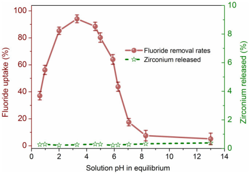 Effect of solution pH and corresponding Zr release on the uptake of fluoride ions onto ZrP-MPN.(conditions: 1 g/L ZrP-MPN, initial fluoride contents: 10 mg/L, 50 mL solution at 298 K).