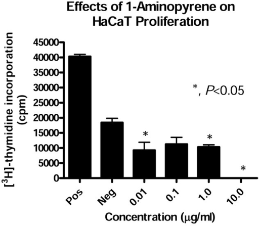 Effects of 1-aminopyrene on HaCaT proliferation. HaCaT cells were grown in 35mm plates to subconfluent in CGM. Cells were serum starved for 24 hours and then treated with pyrene at 0.01, 0.1, 1.0 and 10.0μg/ml concentrations for 18 hours. Thymidine incorporation assay was then performed as described in materials and methods. Results represent the mean +/− SD values of experiment performed in triplicate. [* indicates that treatment mean is significantly different from negative control according to Dunett test (p<0.05)].