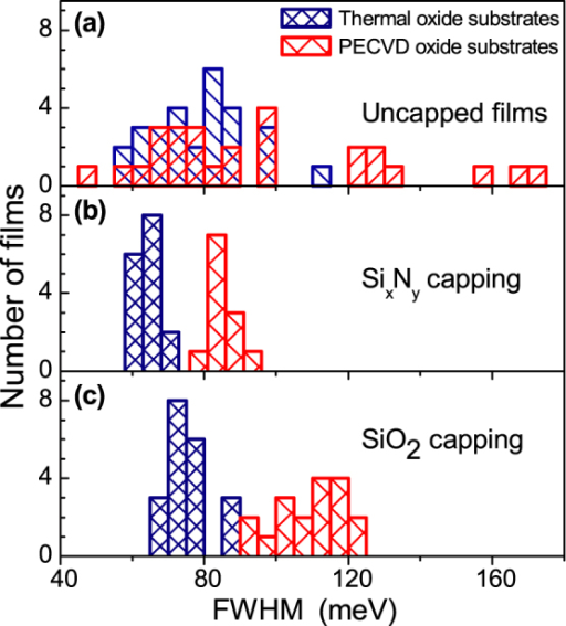 PL FWHM of exciton complex A in thin MoS2 films.Data for MoS2 films deposited on thermally and PECVD grown SiO2 substrates is shown with blue and red, respectively. (a) PL FWHM of uncapped MoS2 films. (b) PL FWHM of SixNy capped MoS2 films. (c) PL FWHM of SiO2 capped MoS2 films.