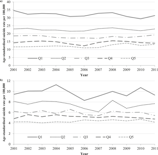 Trends in annual age-standardised suicide rates by IMD quintile (1st = most deprived to 5th = least deprived) in men (a) and women (b) aged 15–64 years in England, 2001–2011 (note scale difference: for males y-axis ranges from 0–40 per 100,000; for females y-axis ranges from 0–12 per 100,000).