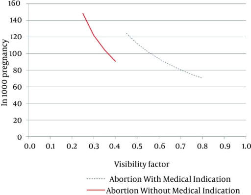 an analysis of abortion