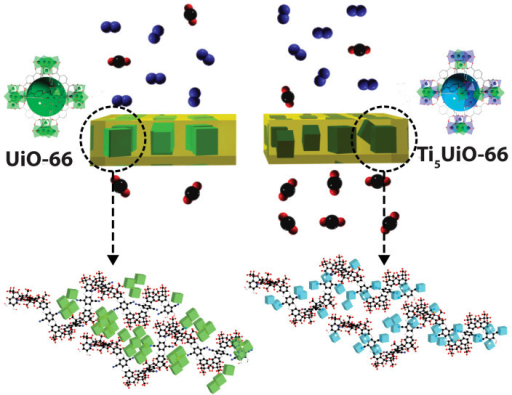 Ti-exchange of UiO-66 MOF increases the interaction with PIM-1 polymer, leading to a drastic increase in CO2 permeability in comparison to a UiO-66 PIM-1 membrane.