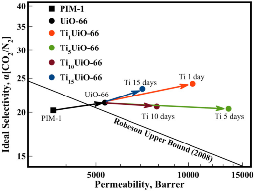 PIM-1 TixUiO-66 (5 wt.%) membranes plotted against the Robeson Upper Bound7 (2008).Arrows highlight effect of UiO-66 inclusion and Ti exchange